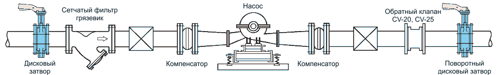 поворотный дисковый затвор