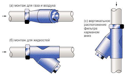 Y-образные фильтры в